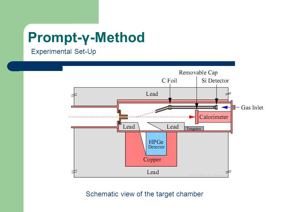 Prompt-γ-Method Experimental Set-Up