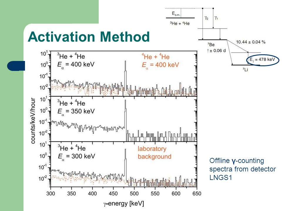 Activation Method Offline γ-counting spectra from detector LNGS1