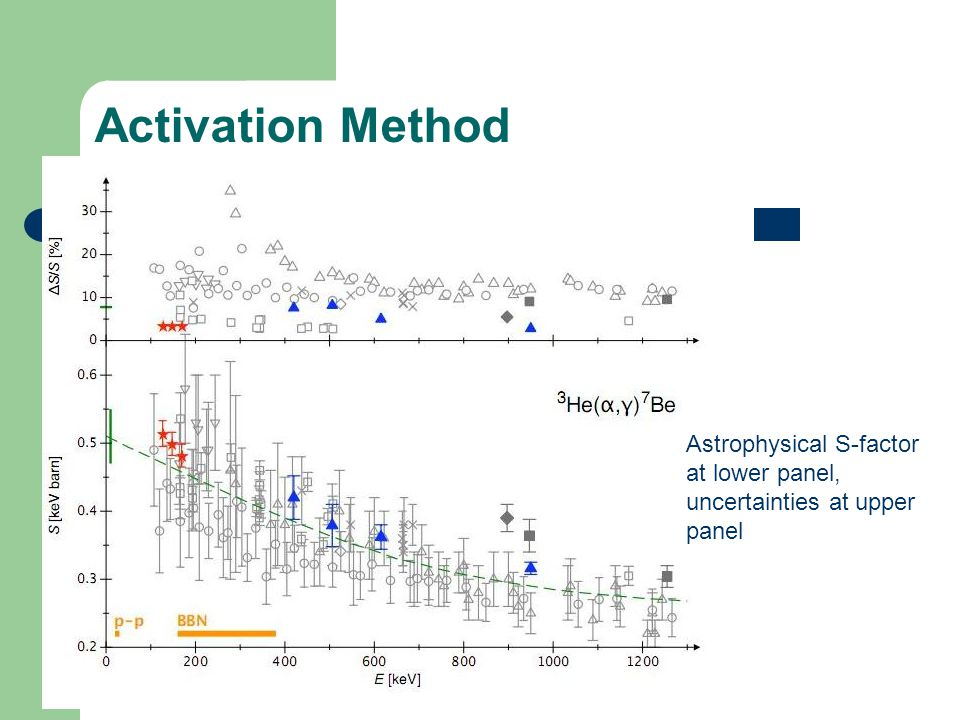 Activation Method Astrophysical S-factor at lower panel, uncertainties at upper panel