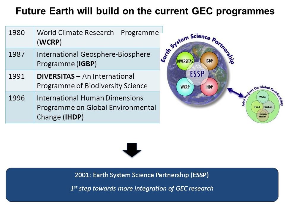 Future Earth will build on the current GEC programmes