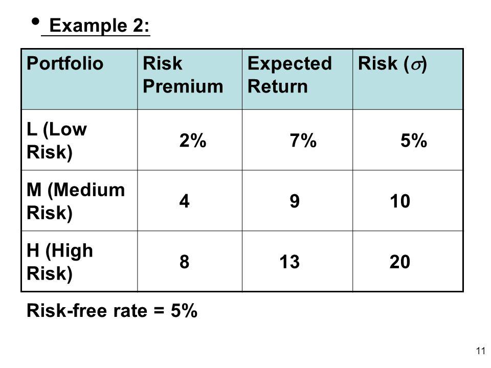 Example 2: Portfolio Risk Premium Expected Return Risk ()