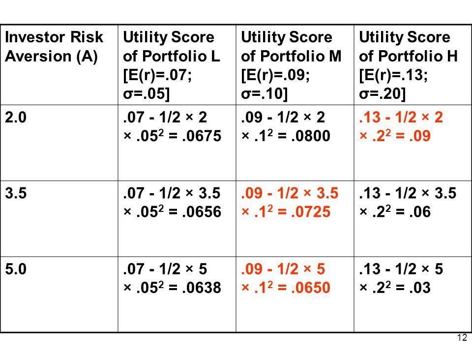 Investor Risk Aversion (A)