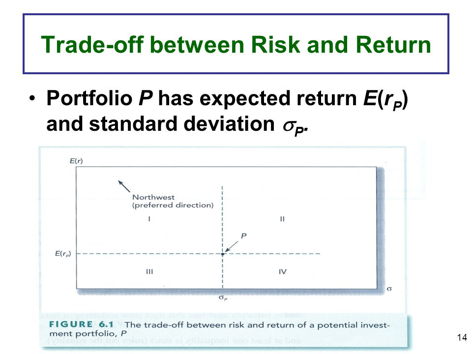 Trade-off between Risk and Return