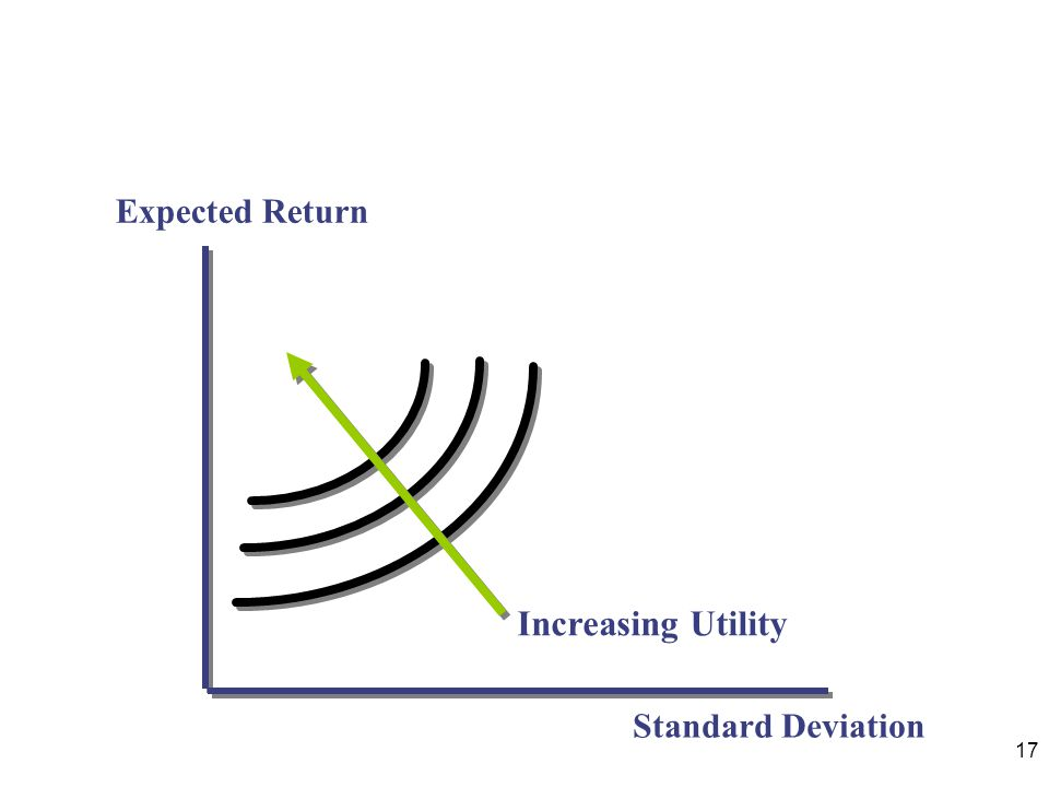 Expected Return Increasing Utility Standard Deviation