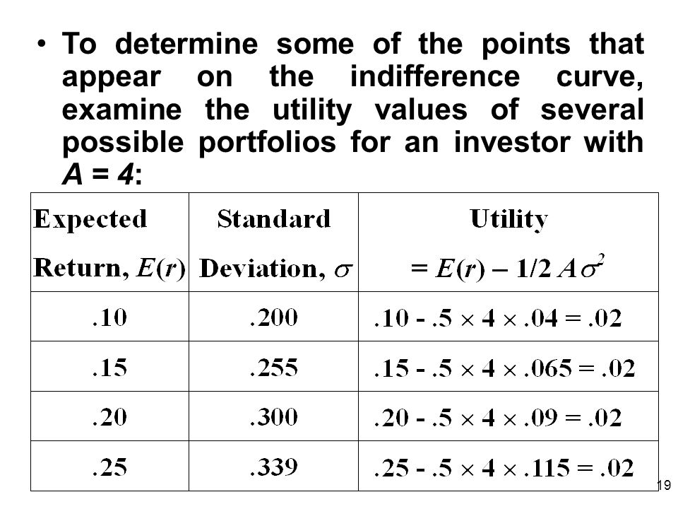 To determine some of the points that appear on the indifference curve, examine the utility values of several possible portfolios for an investor with A = 4: