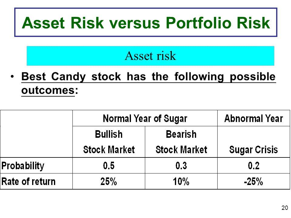 Asset Risk versus Portfolio Risk