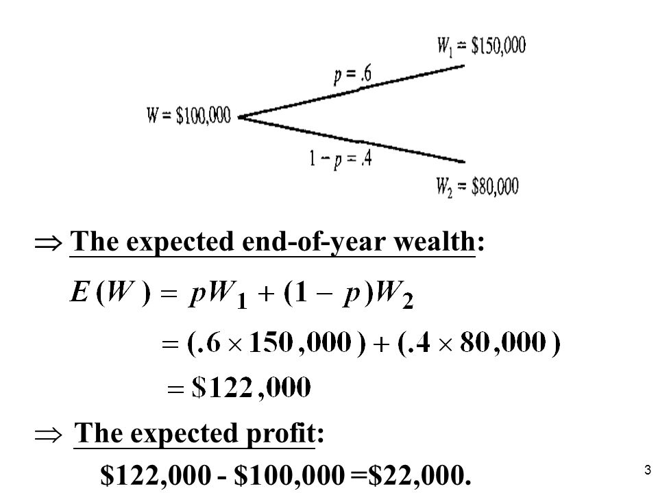  The expected end-of-year wealth:
