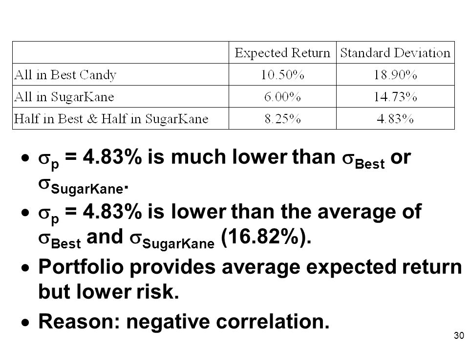 p = 4.83% is much lower than Best or SugarKane.