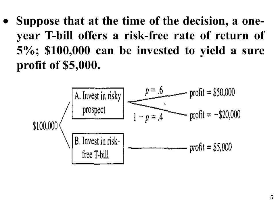  Suppose that at the time of the decision, a one- year T-bill offers a risk-free rate of return of 5%; $100,000 can be invested to yield a sure profit of $5,000.