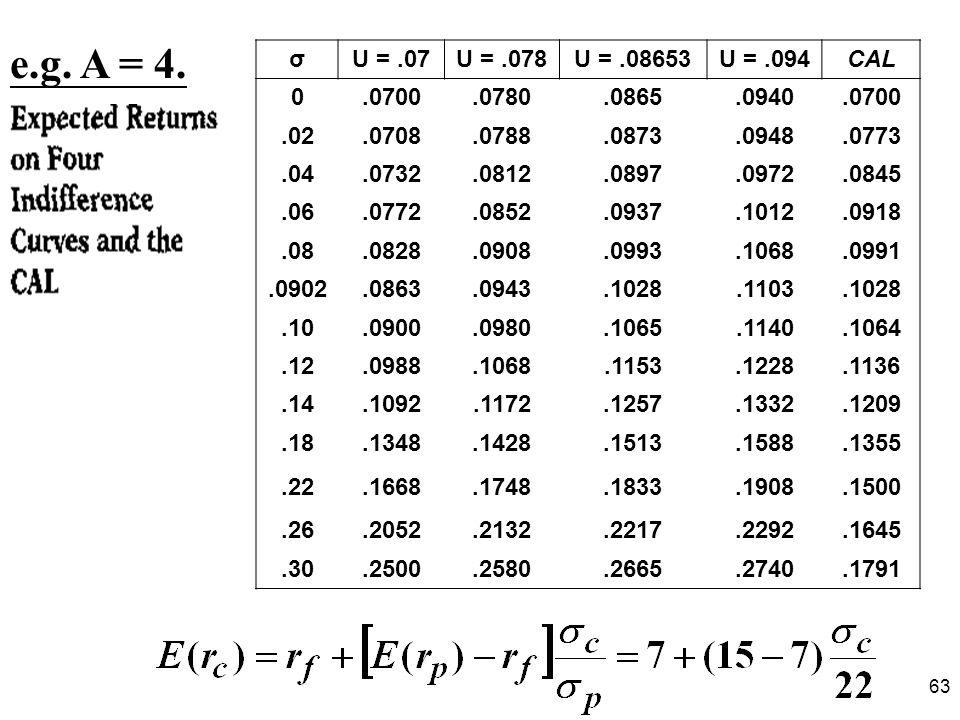 e.g. A = 4. σ. U = .07. U = .078. U = .08653. U = .094. CAL. .0700. .0780. .0865. .0940. .02.