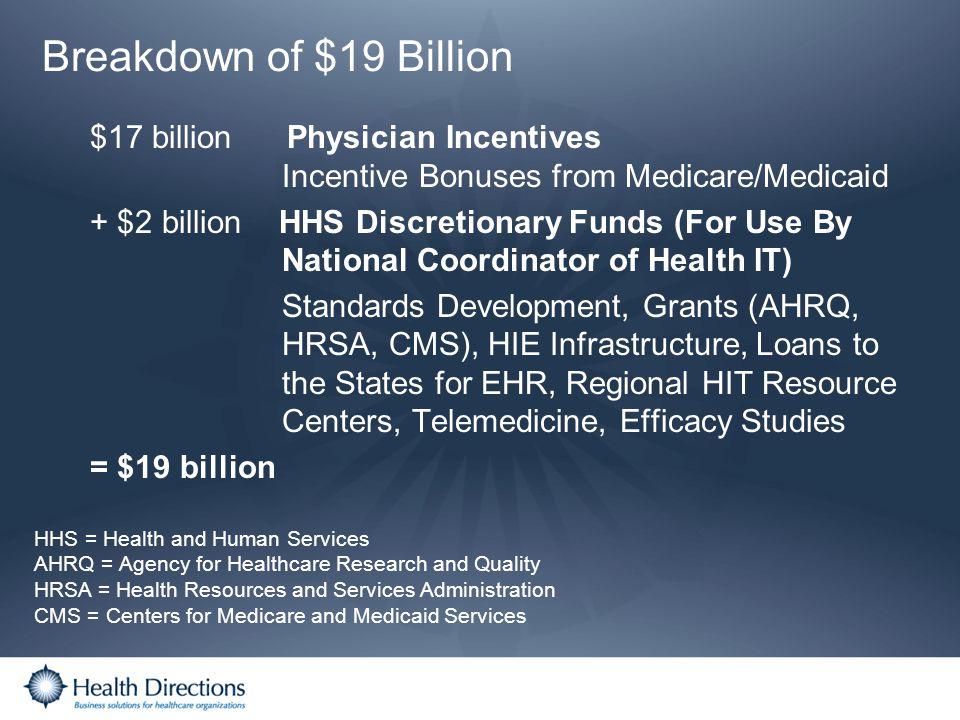 Breakdown of $19 Billion $17 billion Physician Incentives