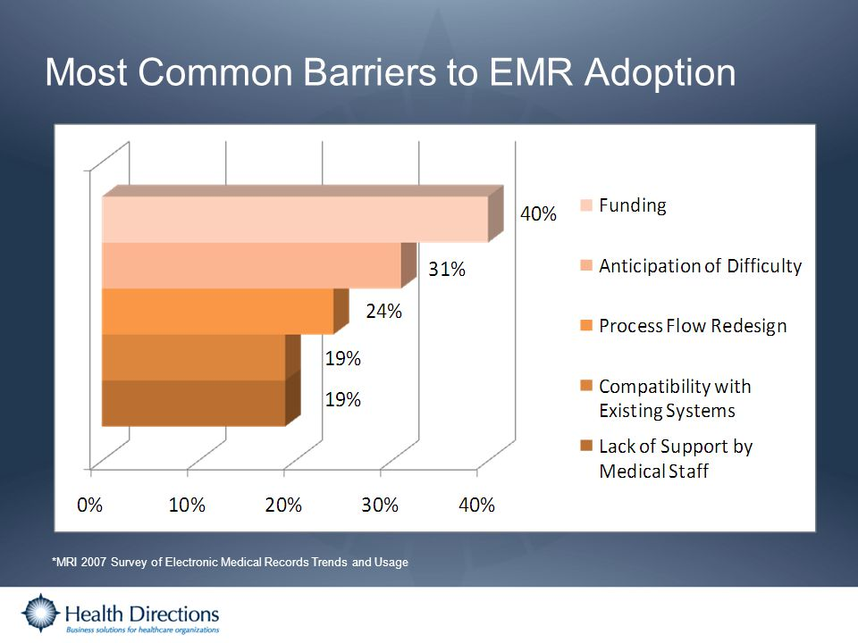 Most Common Barriers to EMR Adoption