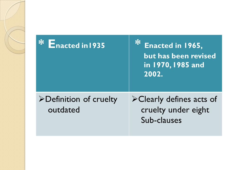 * Enacted in1935 * Enacted in 1965, Definition of cruelty outdated