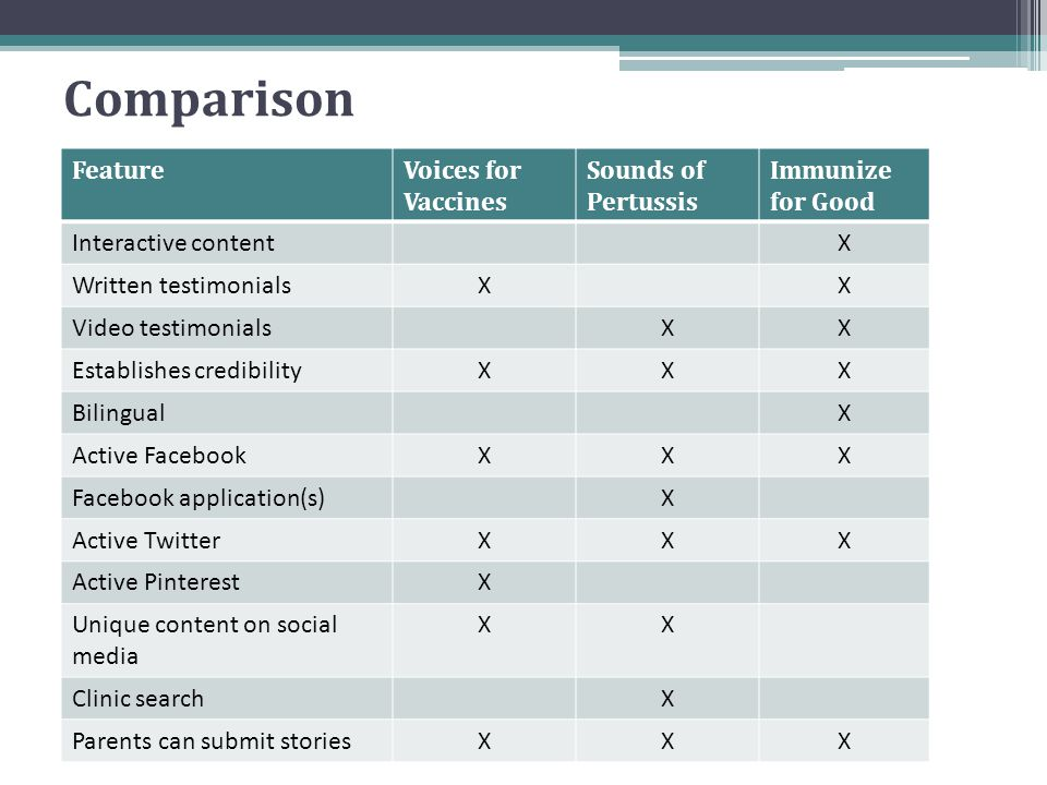 Comparison Feature Voices for Vaccines Sounds of Pertussis