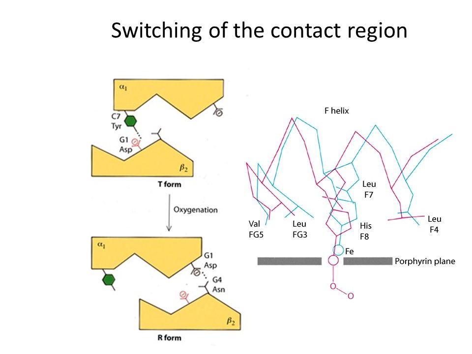 Switching of the contact region