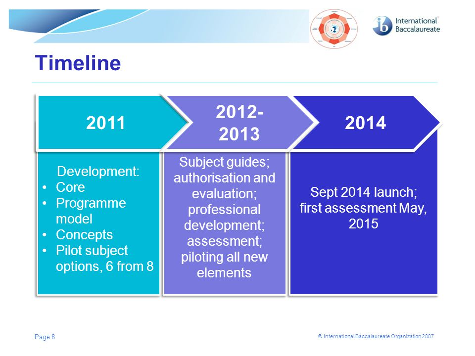Timeline 2011 2012-2013 2014 Subject guides; Development: