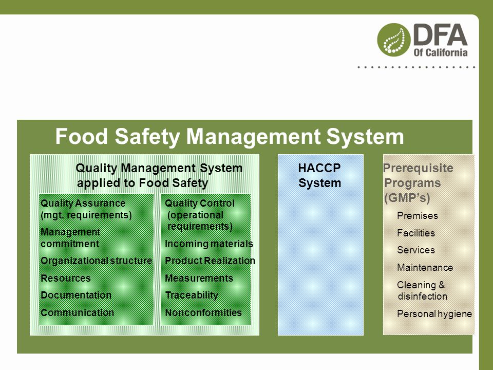 What is a Food Safety Management System