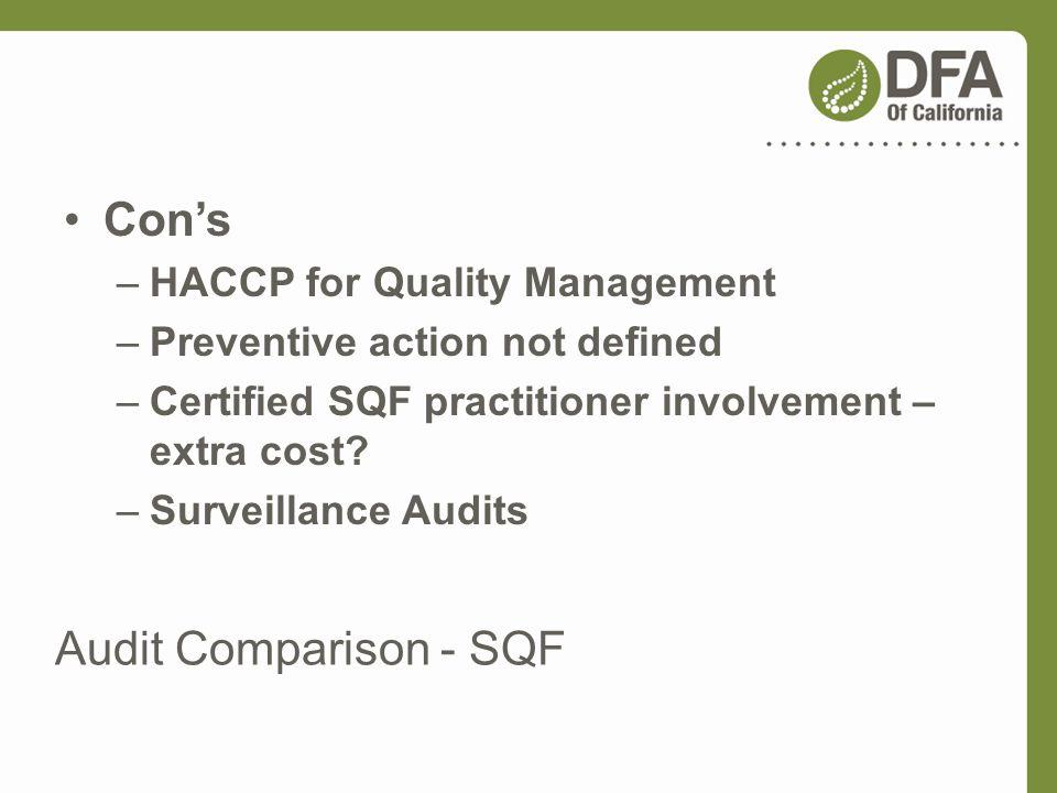 Con's Audit Comparison - SQF HACCP for Quality Management