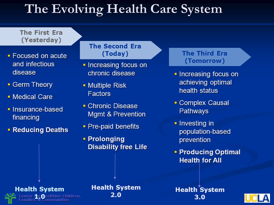 The Evolving Health Care System