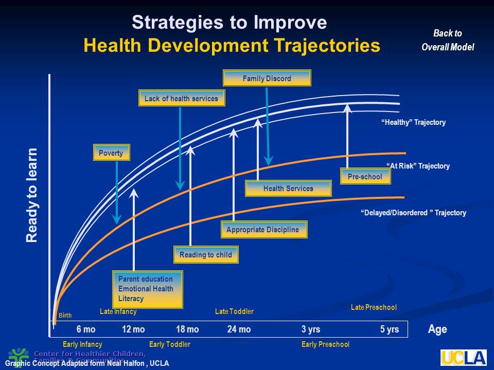 Health Development Trajectories