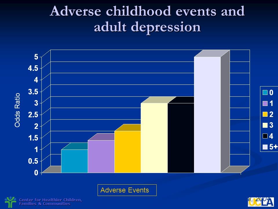 Adverse childhood events and adult depression
