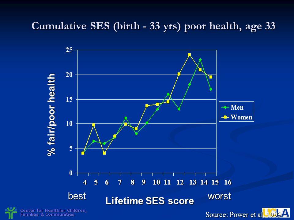 Cumulative SES (birth - 33 yrs) poor health, age 33