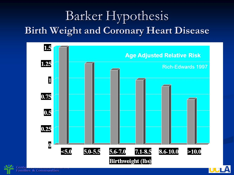 Barker Hypothesis Birth Weight and Coronary Heart Disease