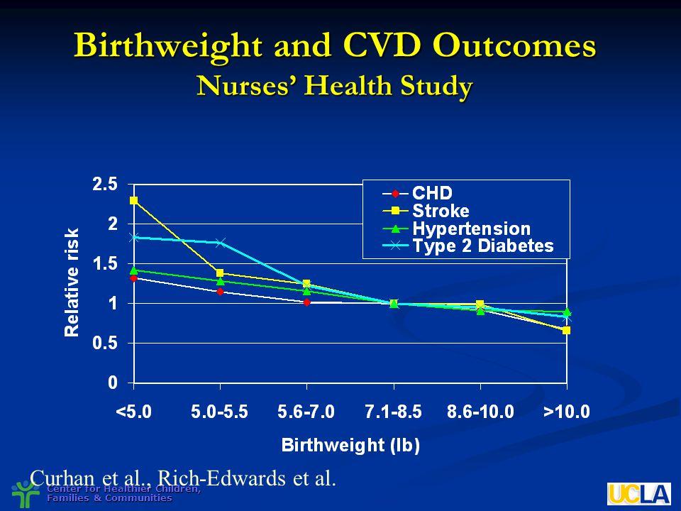 Birthweight and CVD Outcomes Nurses' Health Study