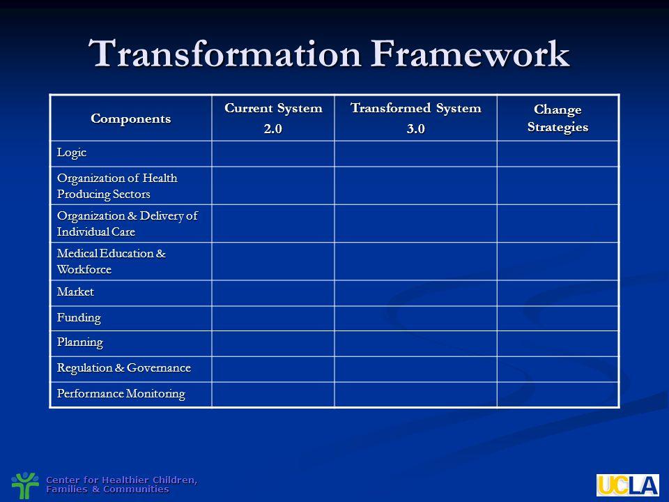 Transformation Framework