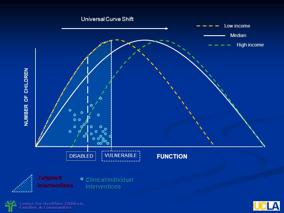 FUNCTION Universal Curve Shift Targeted