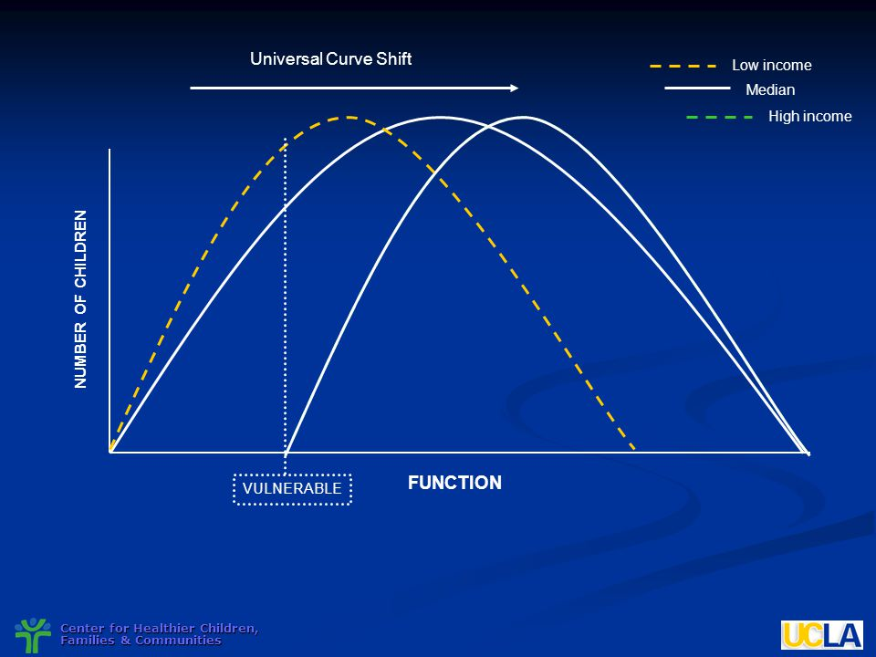 FUNCTION Universal Curve Shift NUMBER OF CHILDREN Low income Median