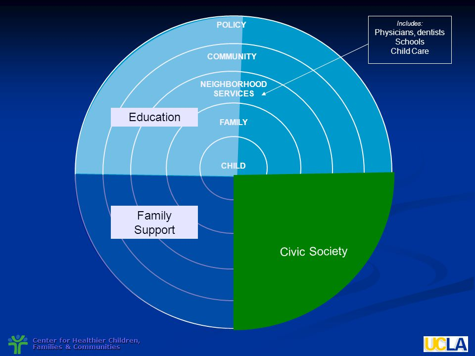 Education Civic Society Family Support Child Health Targeted