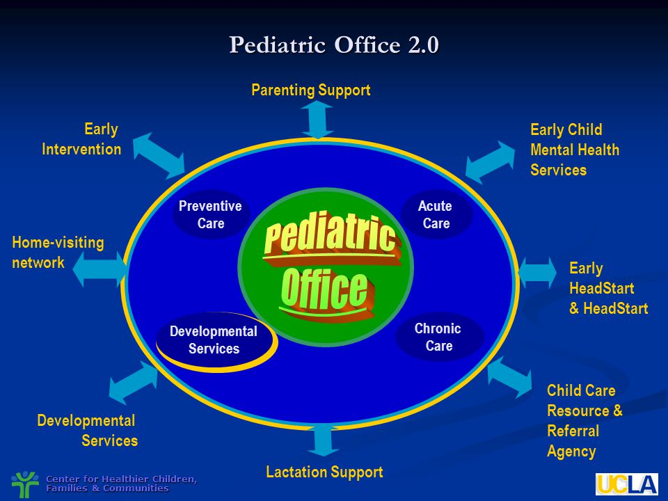 Pediatric Office Pediatric Office 2.0 Parenting Support Early