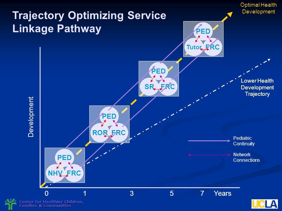 Trajectory Optimizing Service Linkage Pathway