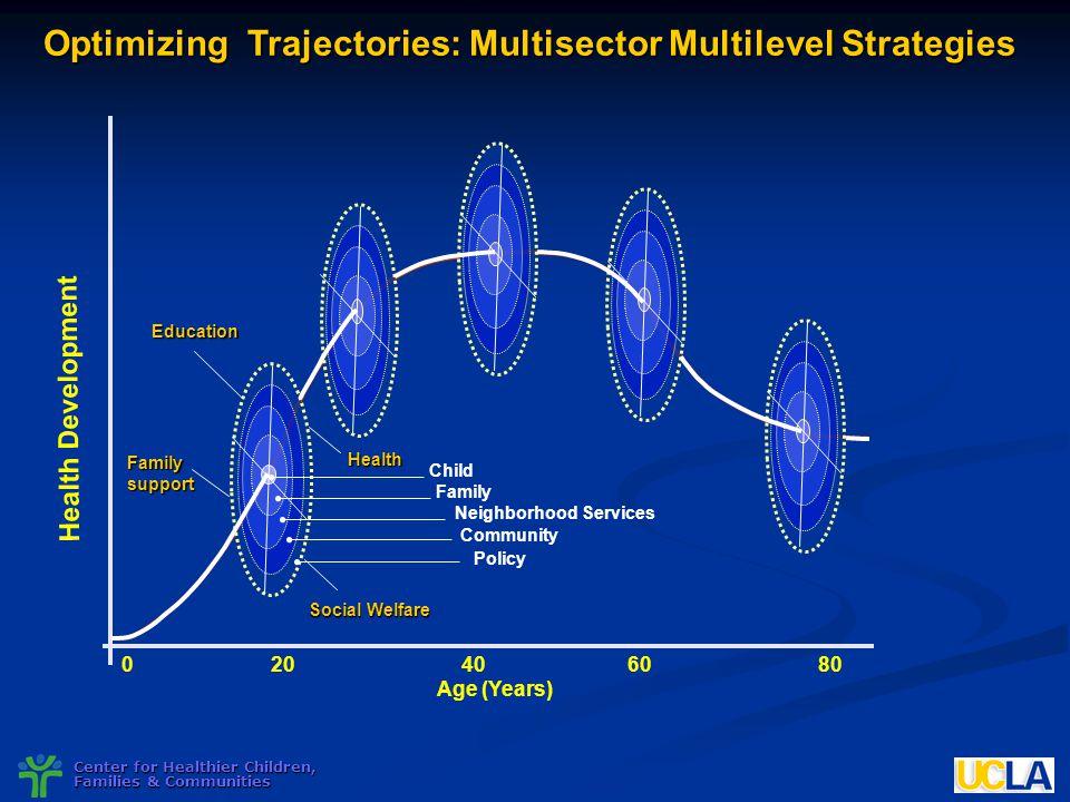 Optimizing Trajectories: Multisector Multilevel Strategies
