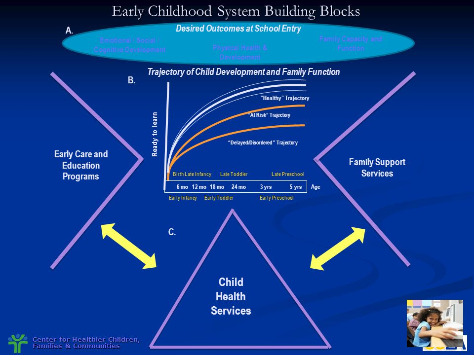 Early Childhood System Building Blocks