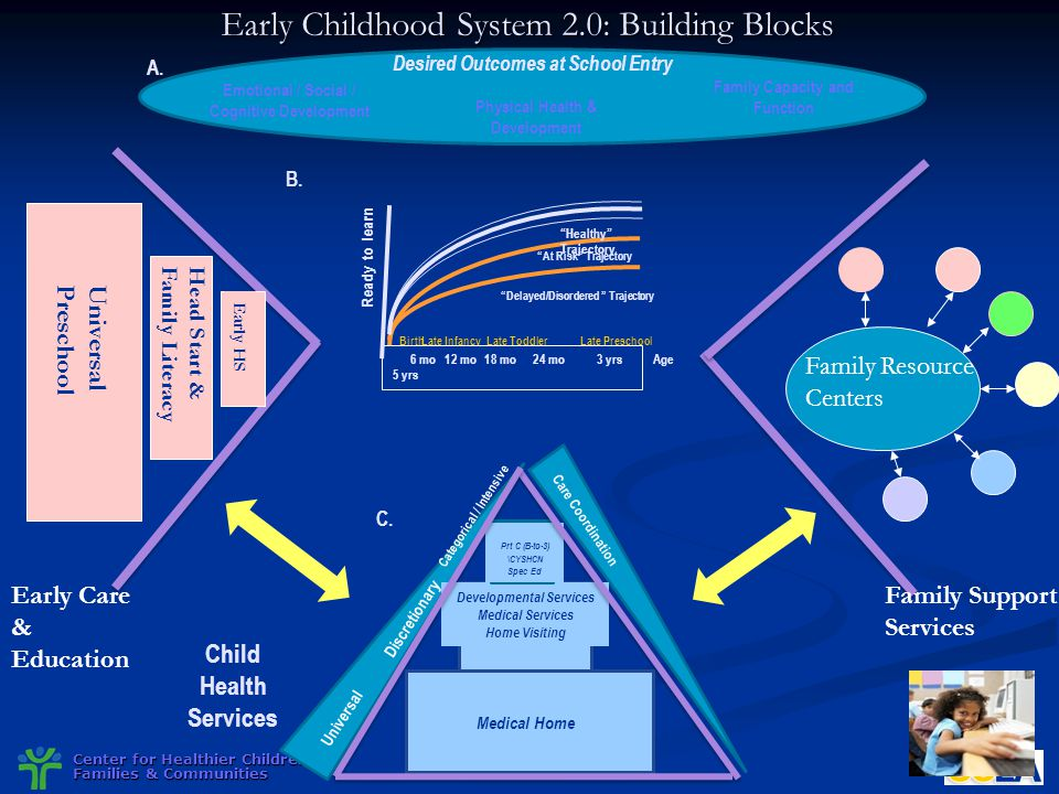Early Childhood System 2.0: Building Blocks