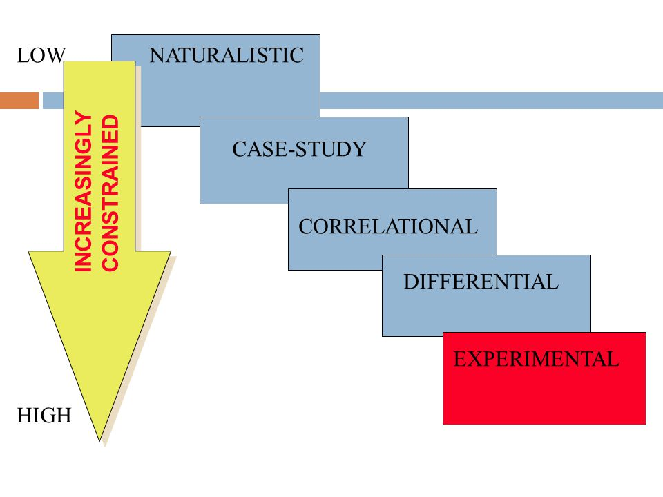 LOW NATURALISTIC CASE-STUDY INCREASINGLY CONSTRAINED CORRELATIONAL DIFFERENTIAL EXPERIMENTAL HIGH