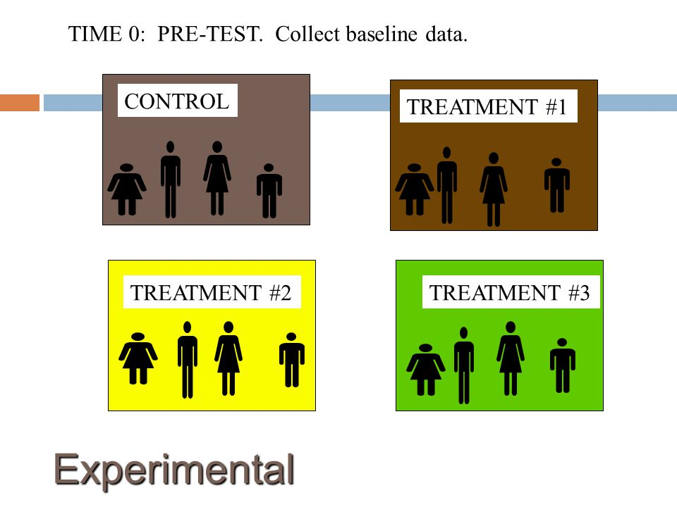 Experimental TIME 0: PRE-TEST. Collect baseline data. CONTROL