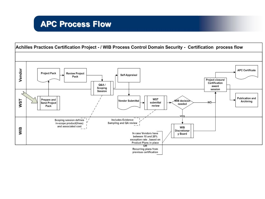 APC Process Flow Somewhat simplified
