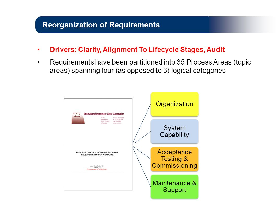 Reorganization of Requirements