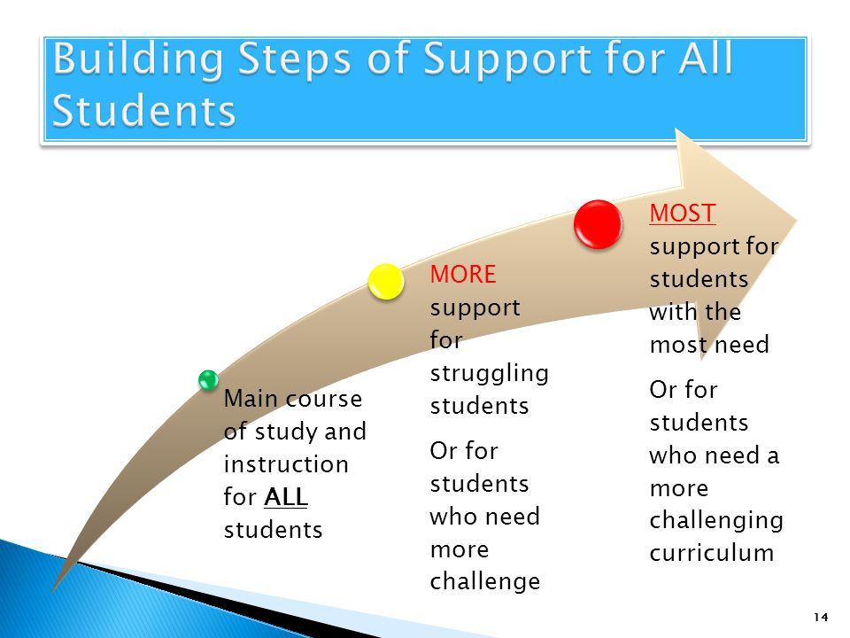 Building Steps of Support for All Students