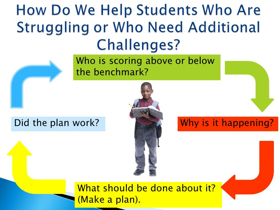 How Do We Help Students Who Are Struggling or Who Need Additional Challenges