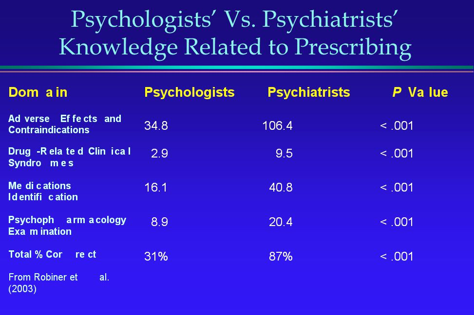 Psychologists' Vs. Psychiatrists' Knowledge Related to Prescribing