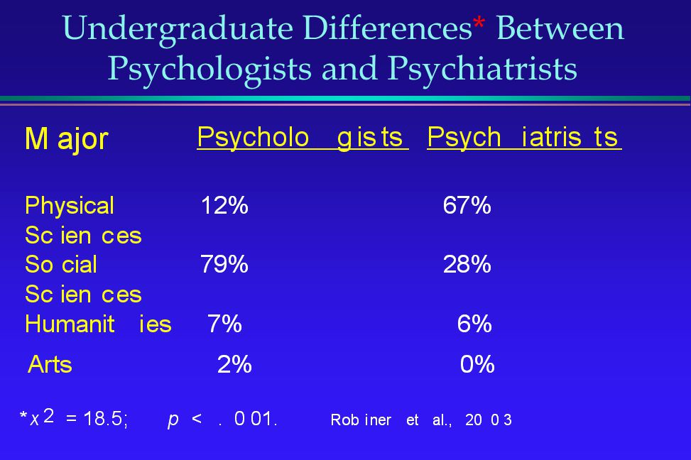 Undergraduate Differences* Between Psychologists and Psychiatrists