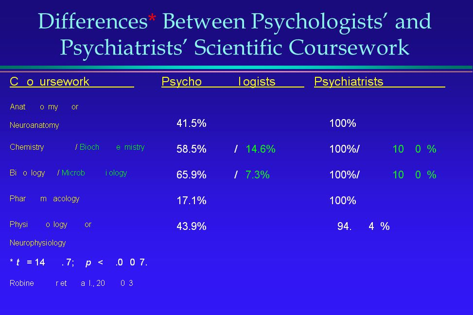 Differences* Between Psychologists' and Psychiatrists' Scientific Coursework