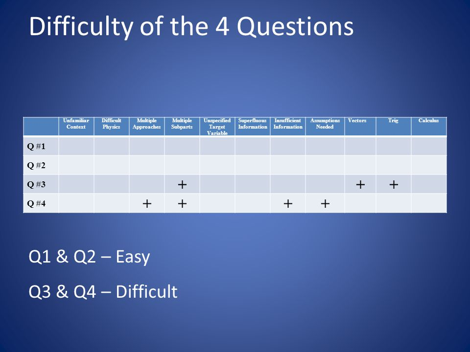 Difficulty of the 4 Questions Q1 & Q2 – Easy Q3 & Q4 – Difficult