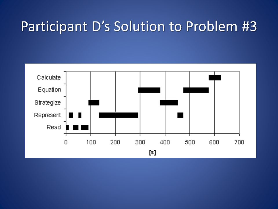 Participant D's Solution to Problem #3