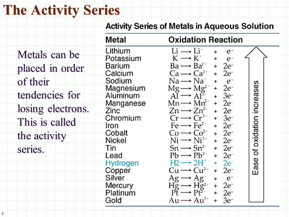 The Activity Series Metals can be placed in order of their tendencies for losing electrons.