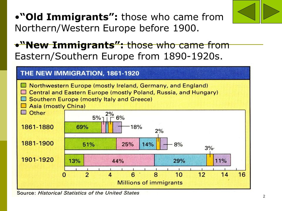 Old Immigrants : those who came from Northern/Western Europe before 1900.